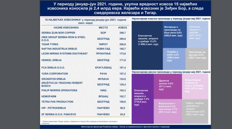 NOVA rang-lista: 15 najvećih kompanija IZVOZNIKA iz Srbije u 2021.
